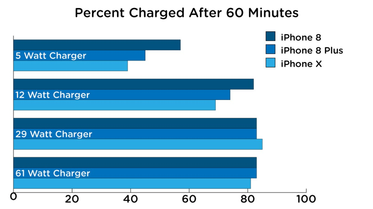 We Tested iPhone Fast-Charging and You Should Definitely
