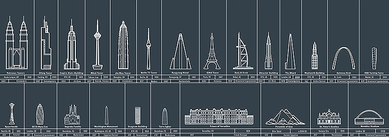 Illustration for article titled Las estructuras más imponentes erigidas por el hombre, en una imagen