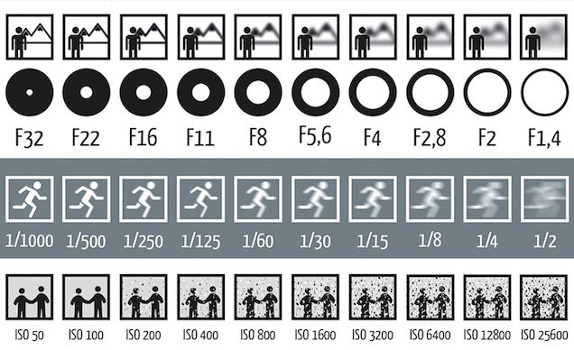 This Chart Shows How Aperture Shutter Speed And Iso Affect Your Photos