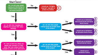 Pick The Right License for Your Photos with This Flowchart