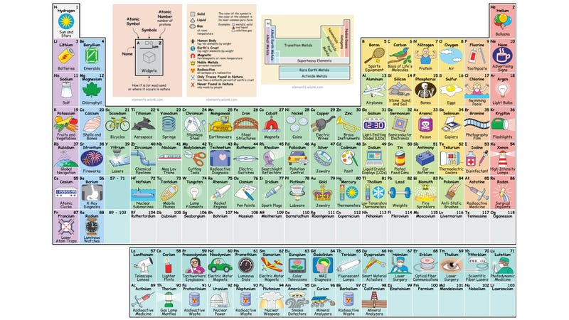 Interactive periodic table shows the uses of every element look it up on the friendly interactive periodic table of the elements in pictures and words click any element for a list of its uses urtaz Images