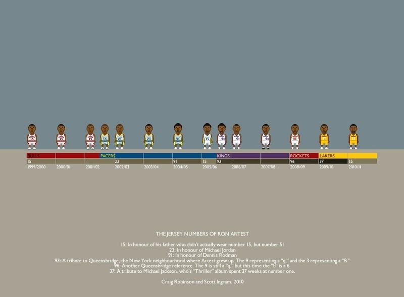 681f362b54bd Illustration for article titled Ron Artest Is Sort Of Nuts