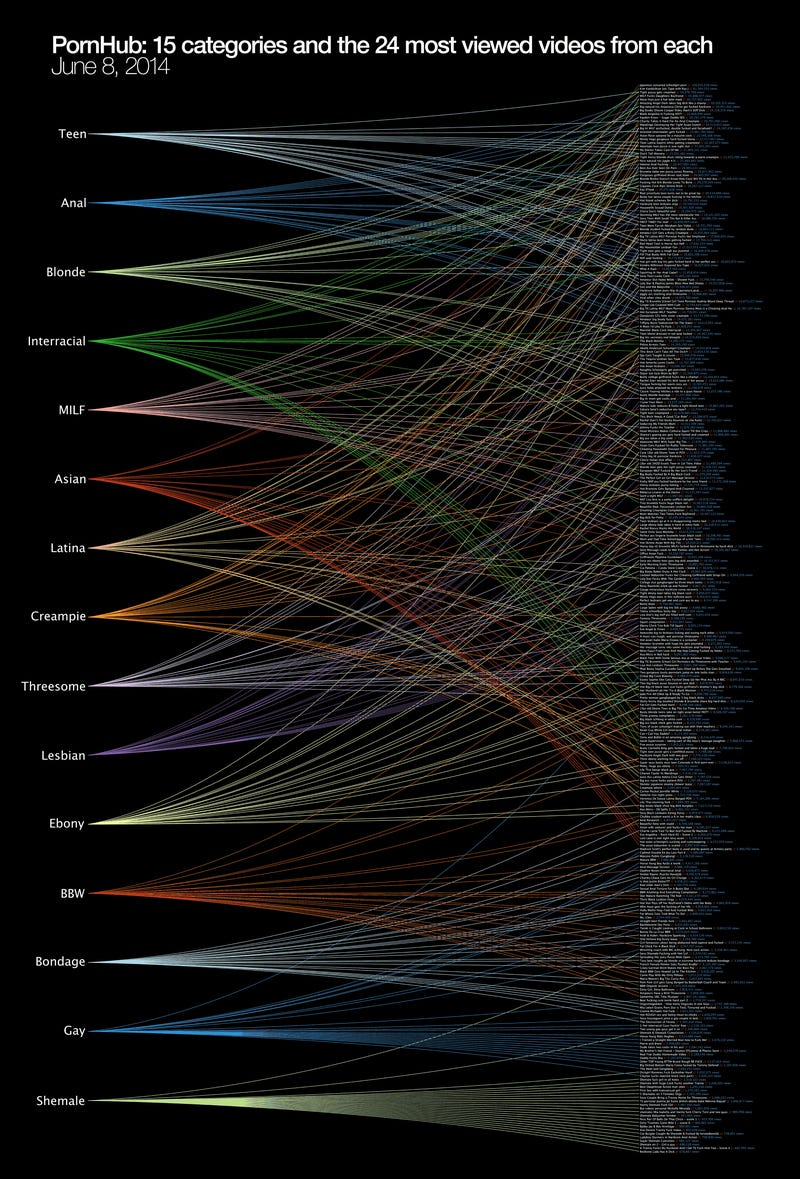 Fascinating Visualization Of The Most Viewed Porn Videos By Category-9736