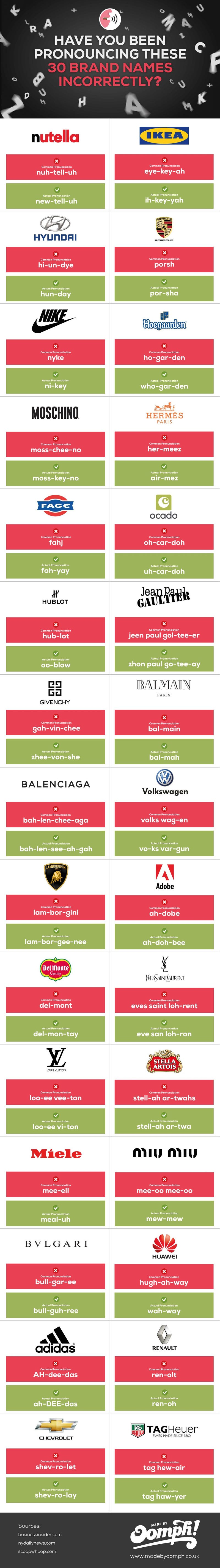 have you been pronouncing these 30 brand names incorrectly coolguides reddit