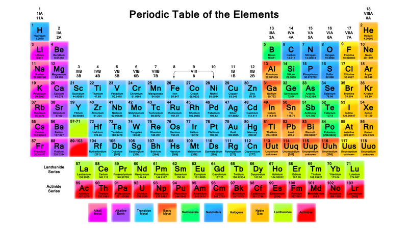 The first periodic table that got laughed out of science dmitri mendeleev is known as the father of the periodic table of elements and rightly so he ordered the elements correctly based on their properties urtaz Choice Image