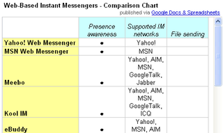Illustration for article titled Compare web-based IM clients with one handy chart