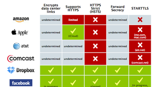 This Infographic Shows Which Sites Properly Encrypt Your Data