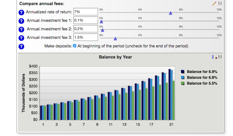 Illustration for article titled This Tool Calculates How Much Your Investment Fees Add Up Over Time