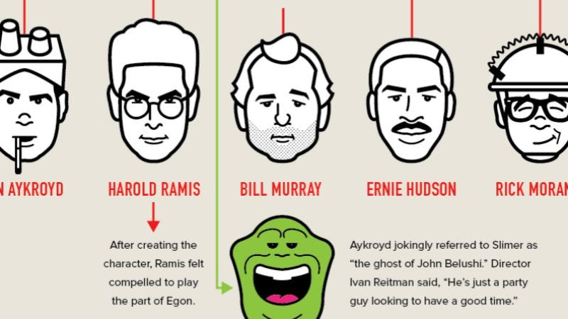 Illustration for article titled Revel in Ghostbusters trivia with this new and fascinating infographic
