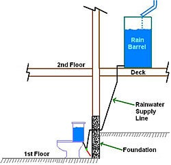 Illustration for article titled Collect rainwater for toilet water