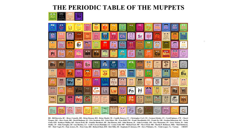 Illustration for article titled The Periodic Table of Muppets Brings Order to Wocka Wocka