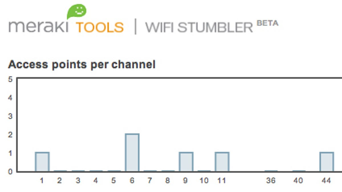 Know Your Network Lesson 3 Maximize Speed Performance And Wired Diagram Heat Wireless Signal