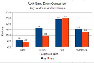 Illustration for article titled Are Rock Band 2 Instruments Really Quieter?