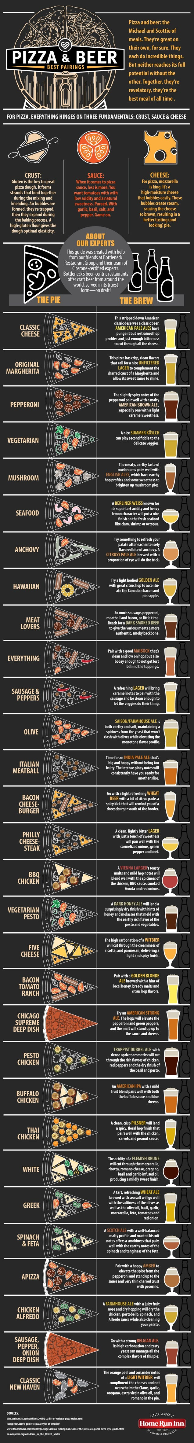 Find the Perfect Beer Pairing for Your Pizza With This Visual Guide