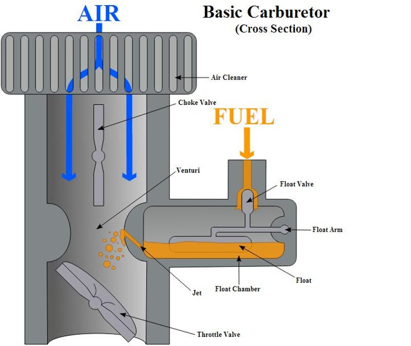 How A Carburetor Works