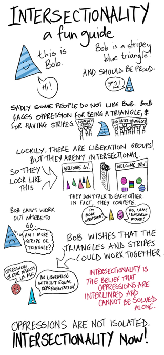 Illustration for article titled A fun guide to Intersectionality