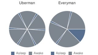 most people go to sleep in a monophasic sleep cycle for 6 8 hours each night polyphasic sleep cycles consist of sleeping several times in a 24 hour period