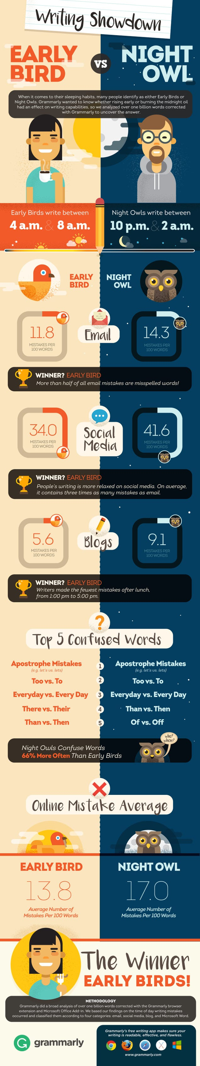 You're Far More Likely to Make Writing Mistakes Late at Night