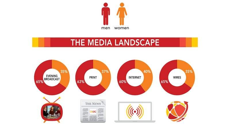 Illustration for article titled Updated Report Shows That the Media Gender Gap Is Still Enormous