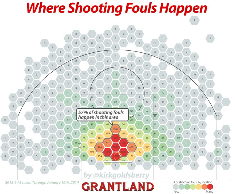 Illustration for article titled Where Do NBA Shooting Fouls Actually Take Place?