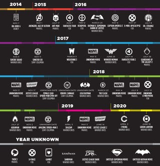 Illustration for article titled Timeline: All the new superhero movies coming out from now to 2020