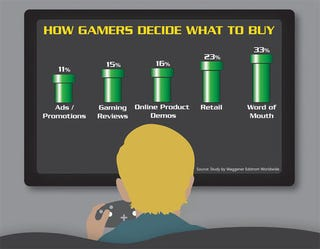 Illustration for article titled Word Of Mouth Sells The Most Video Games