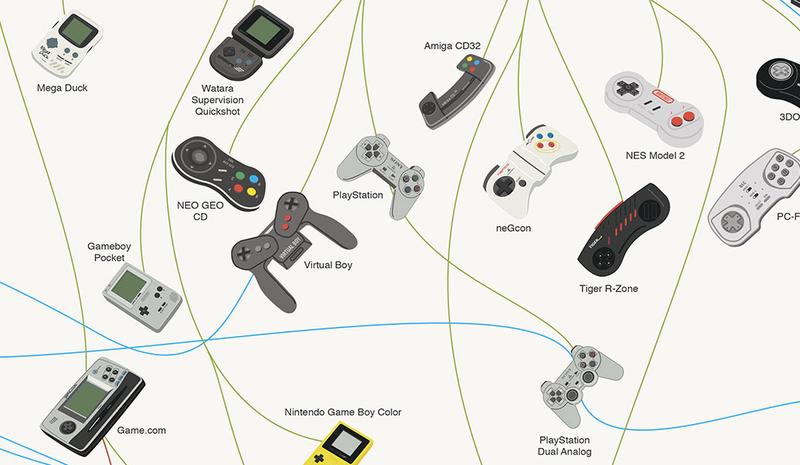 Illustration for article titled La evolución de 179 mandos de consolas videojuegos