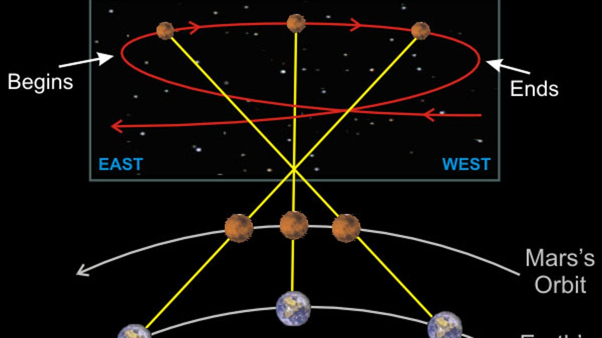 sorry astrologers this is what it really means when a planet is