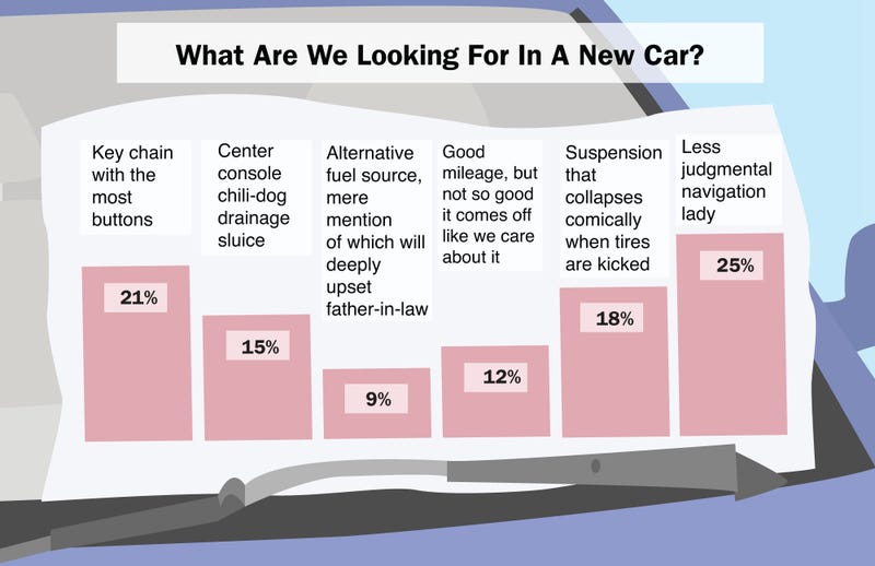 Illustration for article titled What Are We Looking For In A New Car?