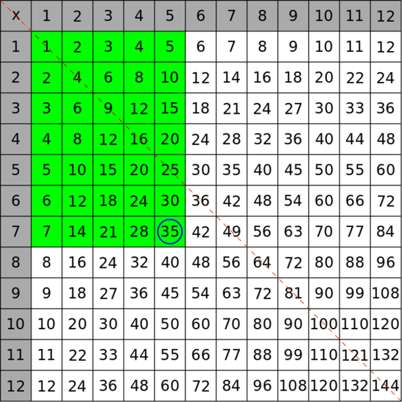 Periodic table maths tables 2 to 20 video periodic table of periodic table maths tables 2 to 20 video these math secrets will make you love urtaz Images