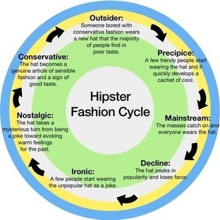 Illustration for article titled The Unending Cycle Of Hipster Fashion