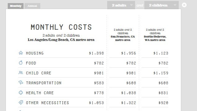 this family budgeting calculator estimates living costs