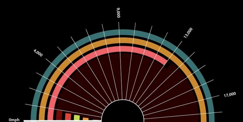 Illustration for article titled ¿Cómo son las cosas de rápidas comparadas con la velocidad de la luz?