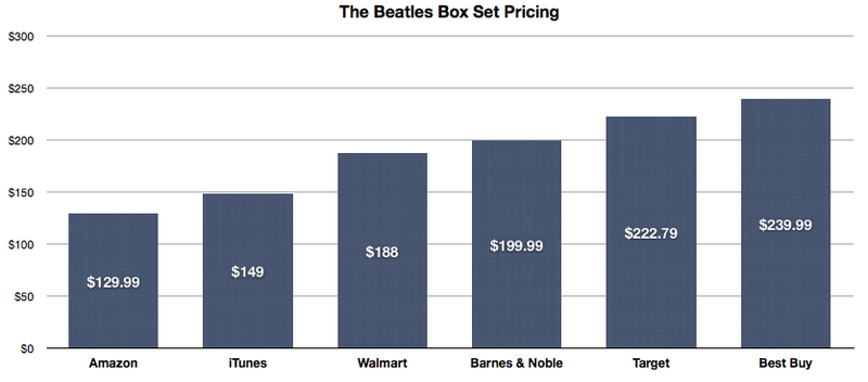 Illustration for article titled Where Should You Buy Beatles Music?