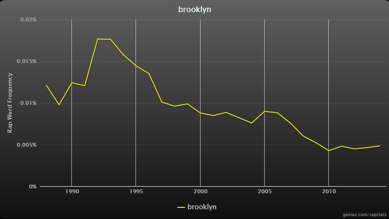 Illustration for article titled This remarkably handy feature allows graphing of words used in rap songs