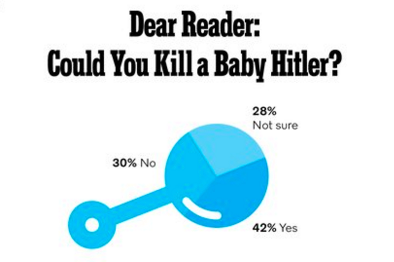 Illustration for article titled The Internet Is Obsessed With Whether or Not You'd Kill Baby Hitler