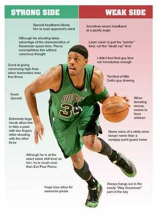 Illustration for article titled Paul Pierce