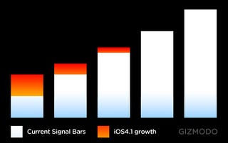 Illustration for article titled This Is How Much the New iPhone 4 Signal Bars Have Grown