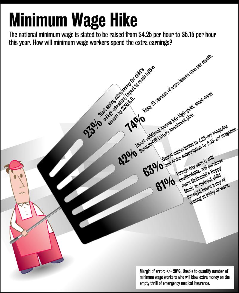Illustration for article titled Minimum Wage Hike