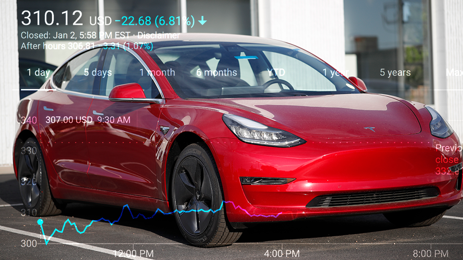 tesla stocks drop after deliveries break record but fall
