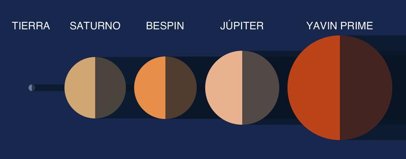 Illustration for article titled Los planetas de Star Wars a escala. ¿Cómo se comparan con el sistema solar?