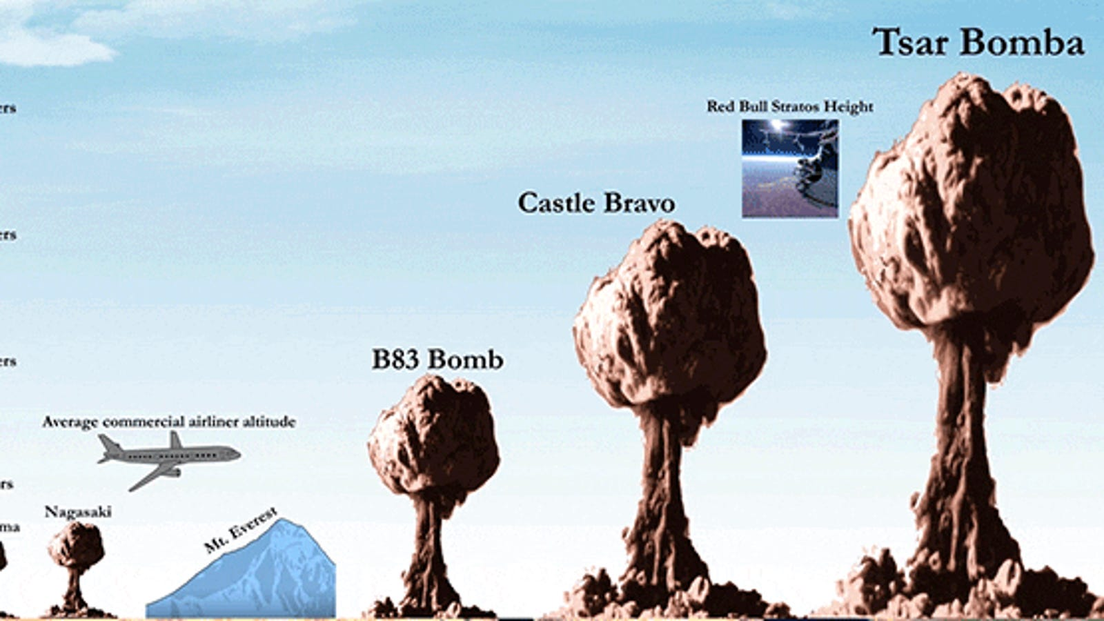 The True Scale of Nuclear Bombs Is Totally Frightening