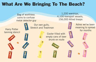 Illustration for article titled What Are We Bringing To The Beach?