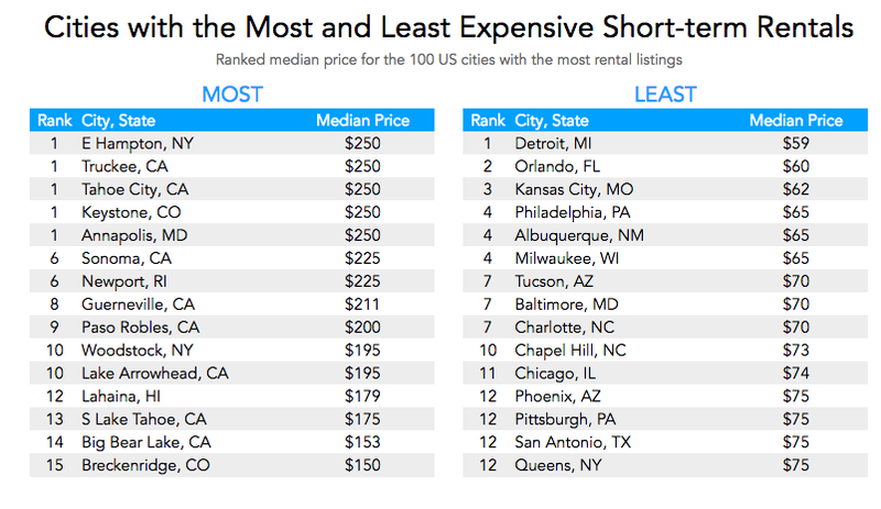 Illustration for article titled The Most and Least Expensive Cities to Find Short-Term Vacation Rentals