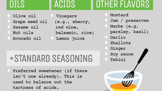 Illustration for article titled Make Your Own Awesome Salad Dressing with This Simple Cooking Formula