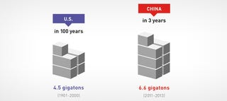 Illustration for article titled China used more concrete in 3 years than the US in 100 years