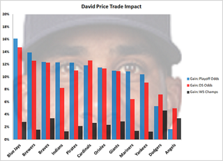 Illustration for article titled Which MLB Team Would Benefit Most From A David Price Trade?