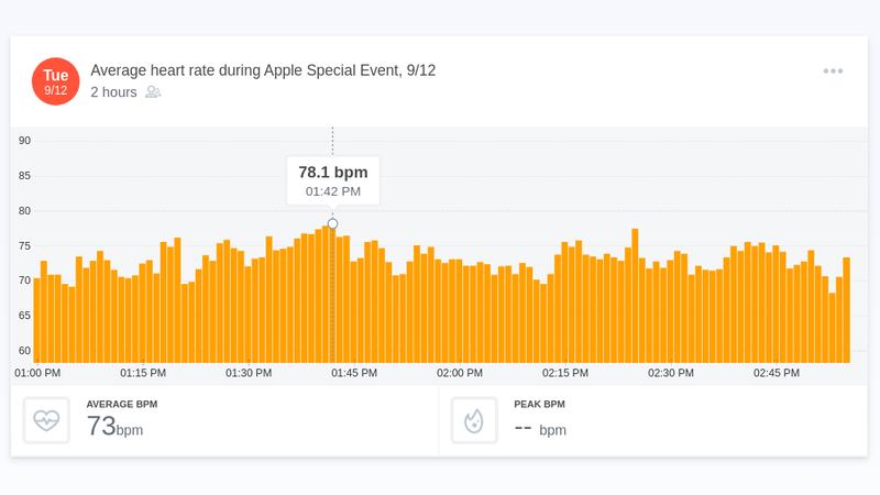 photo image The Most Exciting Moments of Apple's Event, as Told By Viewers' Heart Rates