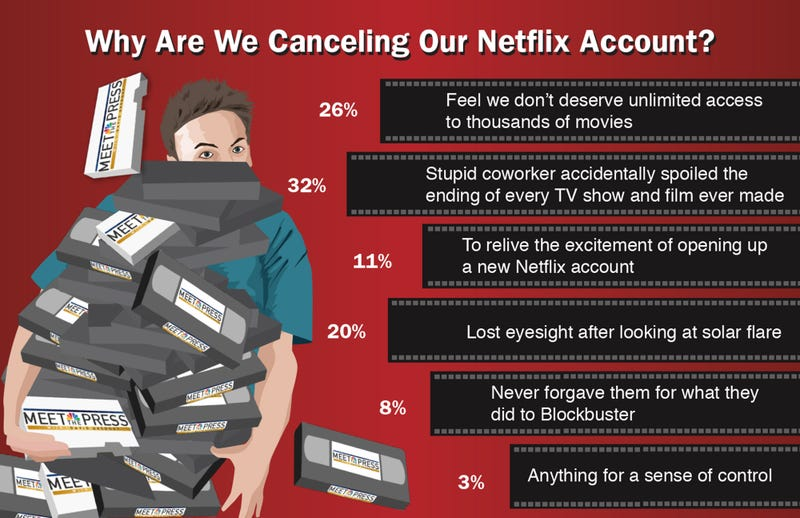 Illustration for article titled Why Are We Canceling Our Netflix Account?