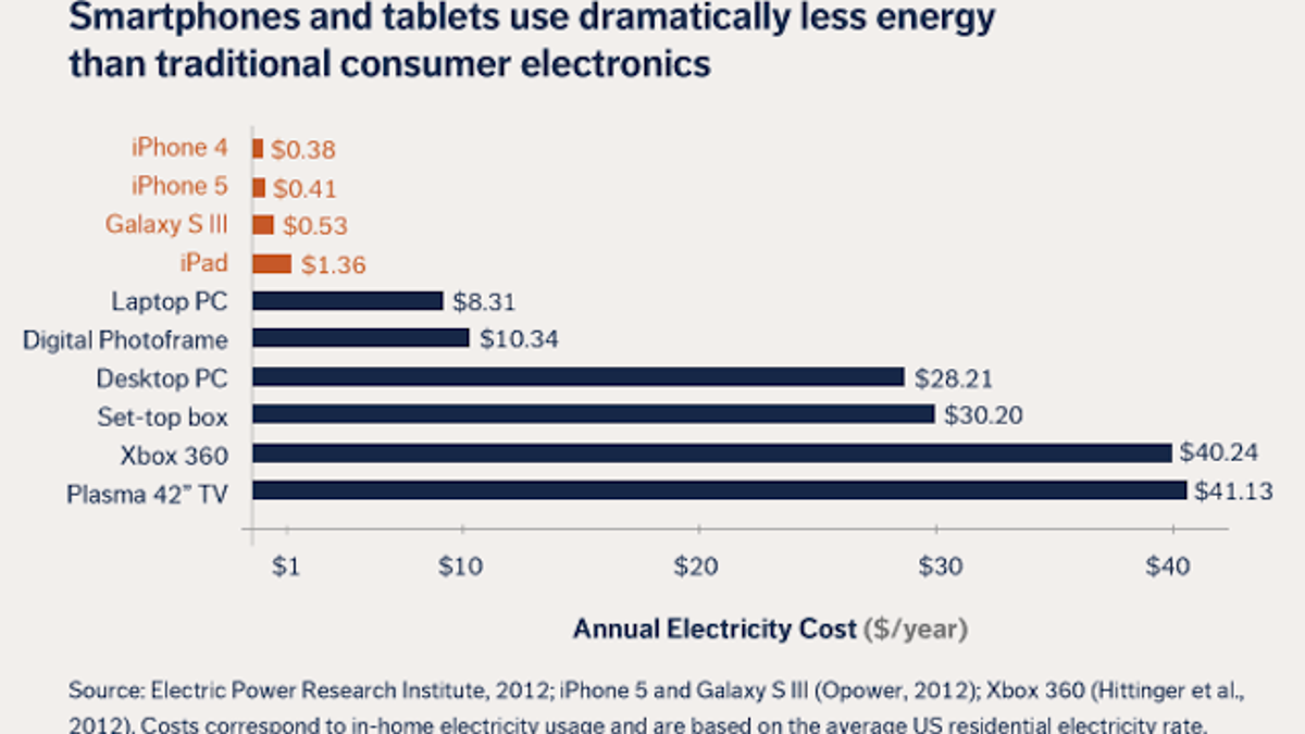 How Much Energy A Smartphone Uses In Year And What It Means For Electricity 1 Your Budget